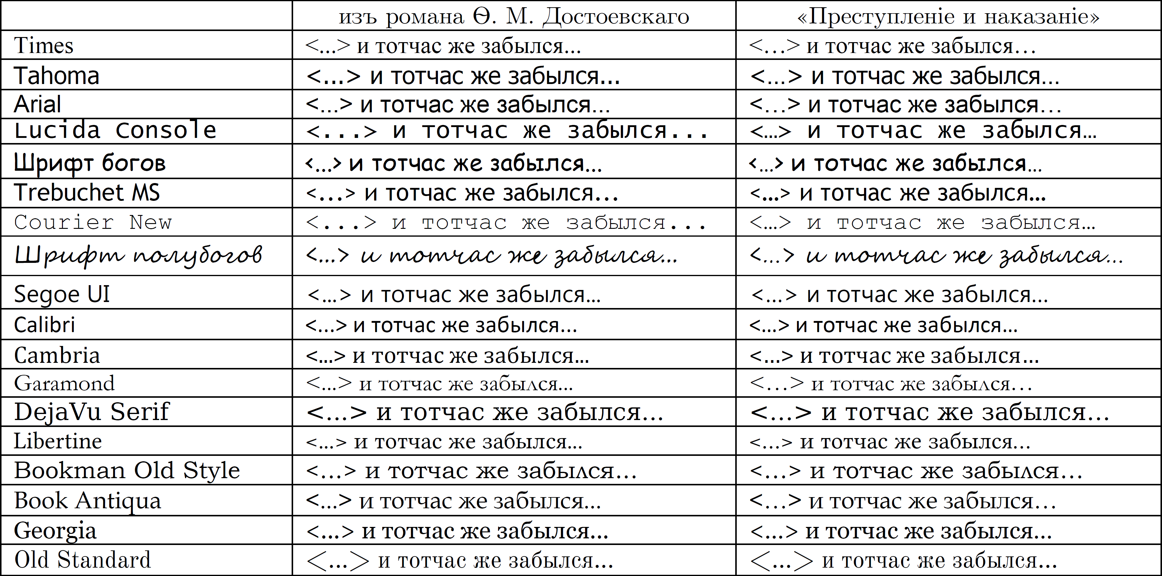 Ellipsis in different fonts, Russian