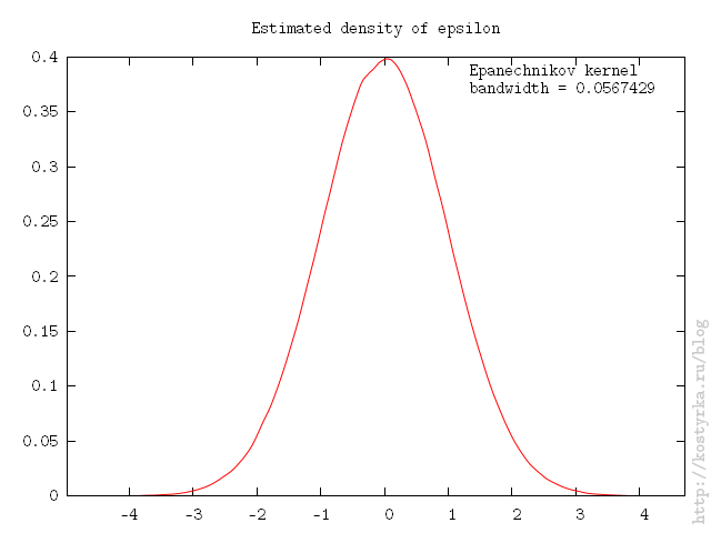 Normal distribution 2