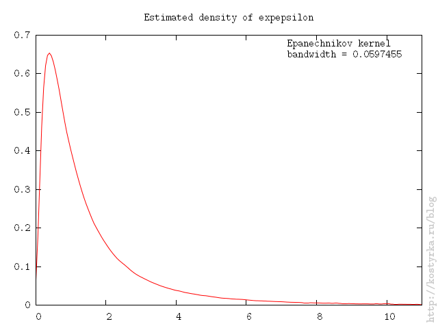 Exponent of normal distribution 2