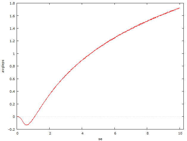 Biased Log of Normal Distribution