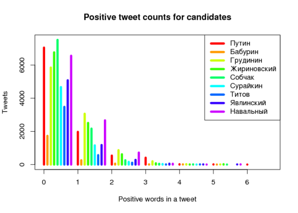 Distribution of positive word counts