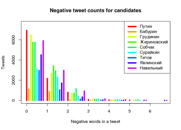 Distribution of negative word counts