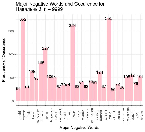 Negative words for Navalny
