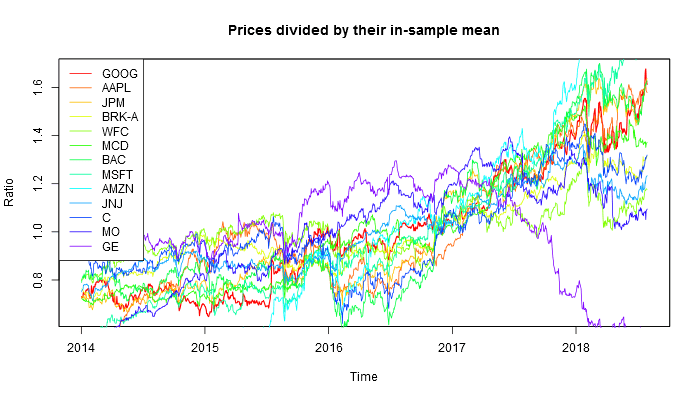 Relative prices of top U.S. stocks