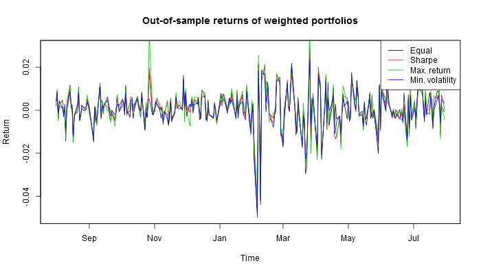 Returns for different optimal U.S. portfolios out-of-sample